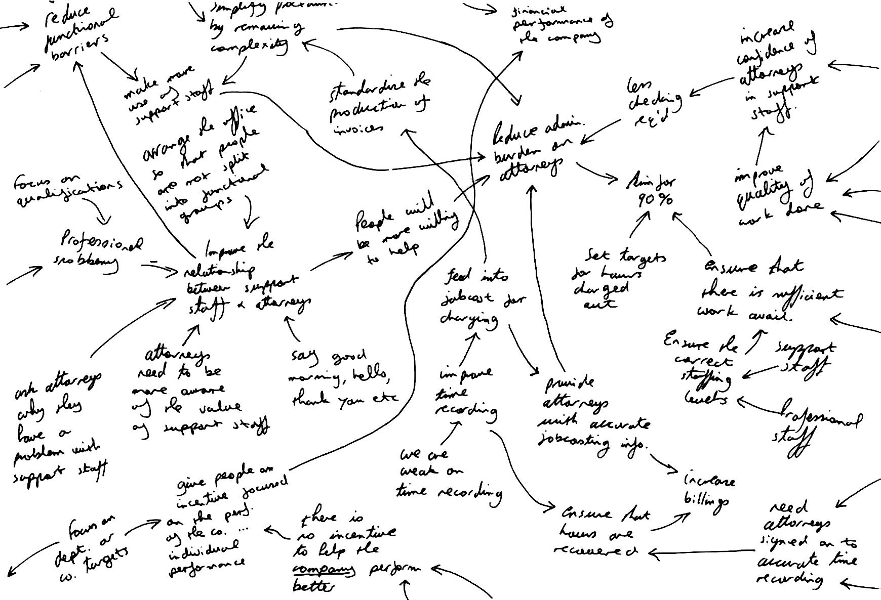 Sample_Interview_Map How is Causal Mapping used to Capture Information During a Strategic Interview?
