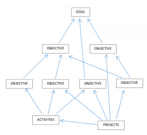 map showing objectives linking to goal