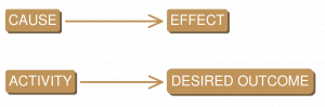 Diagram showing cause-effect relationship