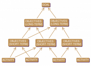 Model showing how objectives are linked to attaining strategic goals